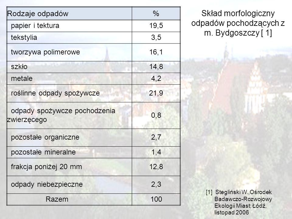 Skład morfologiczny odpadów pochodzących z m. Bydgoszczy [ 1]